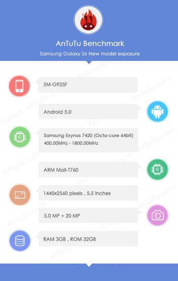 Galaxy S6 to use a new 20 MP OIS camera module by Samsung, release date pulled for March