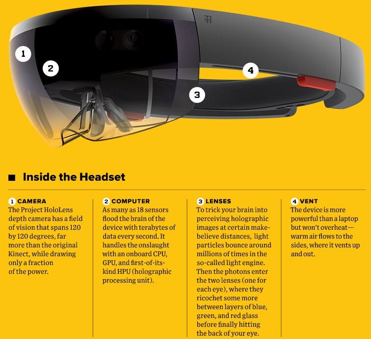 Hololens: Testamos a nova tecnologia da Microsoft