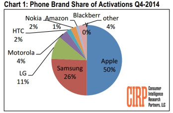 Report: half of all phones activated last quarter in the US were iPhones, Samsung models followed (but not closely)