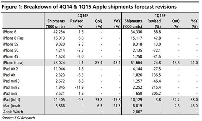 KGI analyst Kuo says that Apple shipped 73 million iPhones in Q4 - KGI's Ming-Chi Kuo: Apple shipped 73 million iPhones in Q4