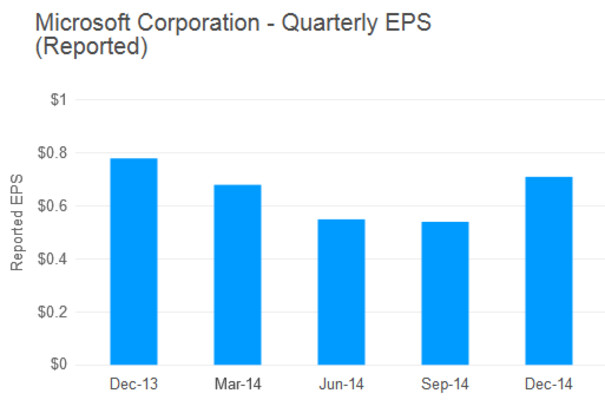 Microsoft meets Wall Streets estimates with its Q4 earnings - Microsoft Q4 earnings dinged by $7 billion acquisition of Nokia Devices and Services