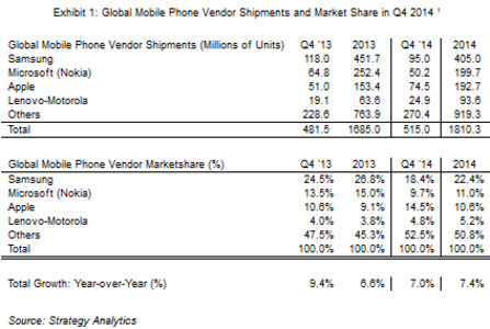 Samsung takes the crown for mobile phone market share
