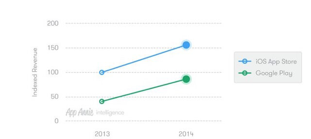 Google Play dwarfs Apple's App Store in downloads, but the App Store owns the revenue