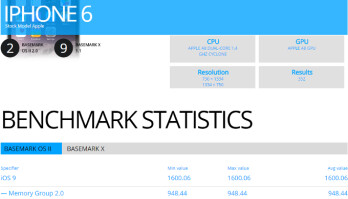 Early bird: Apple iPhone 6 benchmarked running an iOS 9 test build