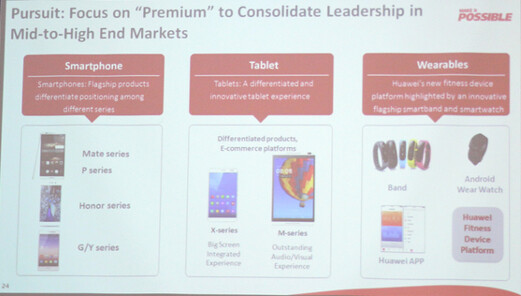 Huawei showed this slide at its press event in China - Huawei unveils 2015 roadmap, new Android Wear smartwatch coming