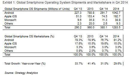 Android is still in control of the global smartphone market - Latest data shows Android with 81.2% of the global smartphone market for 2014