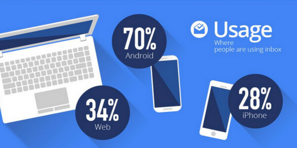 Google breaks down Inbox usage - Google launches another Inbox Happy Hour; 70% of Inbox users are using Android