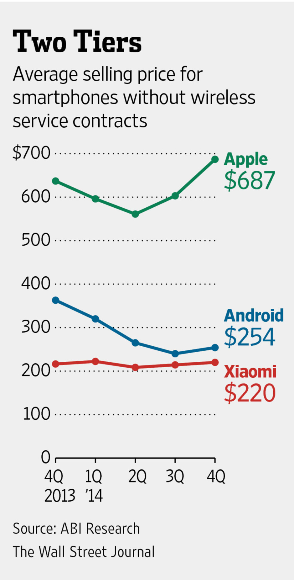 Apple widens the ASP gap: $687 for an iPhone, $254 for an Android