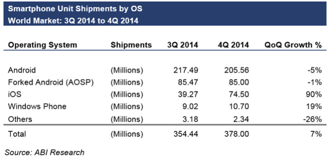 Fewer Android flavored phones were shipped in Q4 when compared to Q3 - ABI: Fourth quarter Android smartphone shipments fall on a sequential basis
