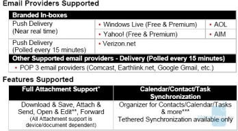 New $29 Smartphone data plan offered by Verizon