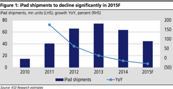 KGI analyst Kuo sees iPad shipments declining 30% this year - KGI analyst Ming-Chi Kuo sees Apple iPad shipments declining 30% this year