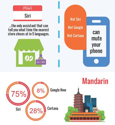 Siri tops Google Now and Cortana in multi-language test