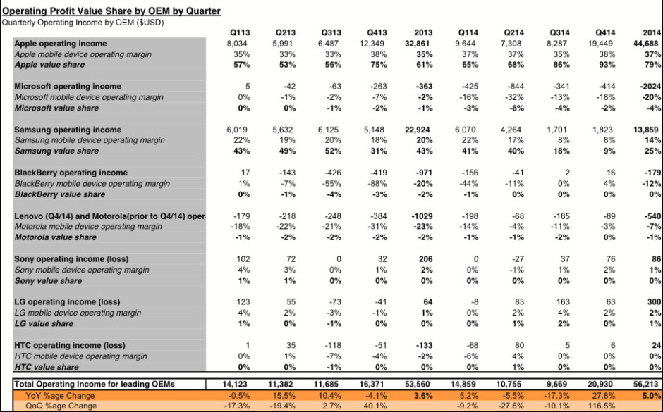 This is demoralizing: Apple scoops up 93% of the mobile industry's profits