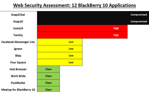 Chart shows you which third-party apps BlackBerry 10 users should avoid