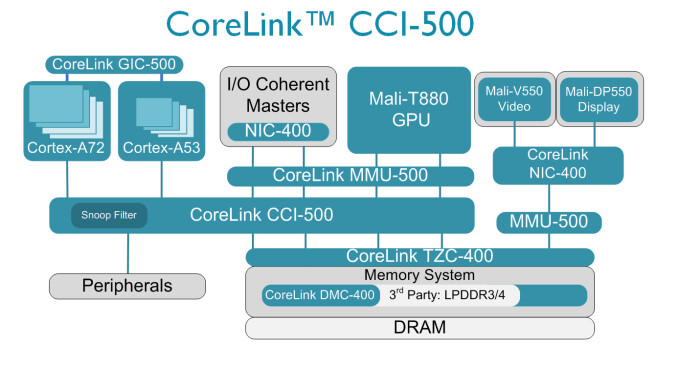 ARM Cortex-A72 preview: the successor to A57 coming on phones in 2016