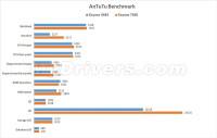 Galaxy-S6-Antutu-Scores