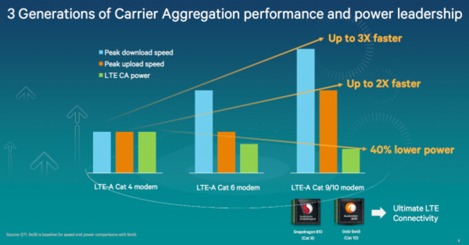 Snapdragon 810 myths busted - no overheating, excellent 4K and gaming performance