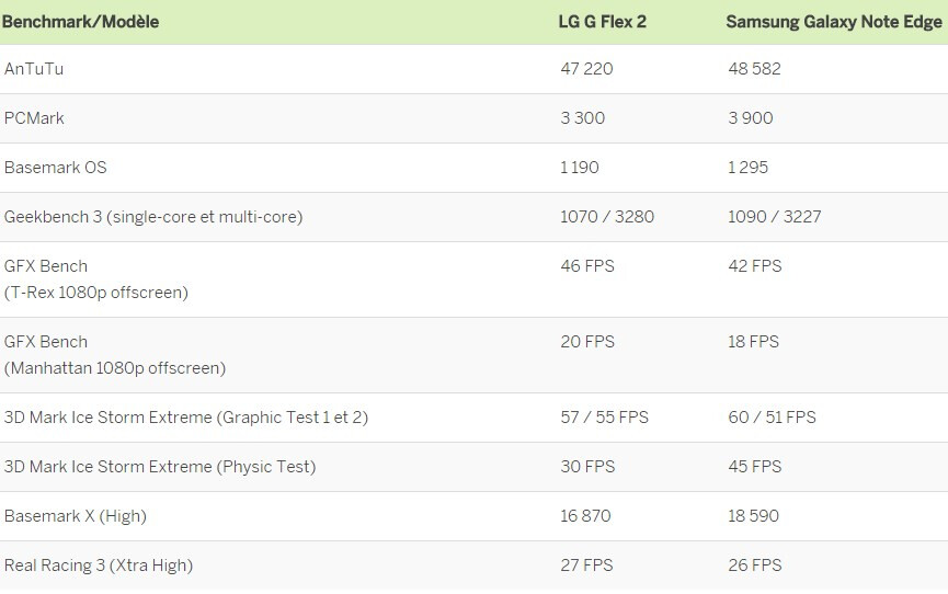 The secret of Snapdragon 810 keeping cool? 50 shades of thermal throttling on the G Flex 2