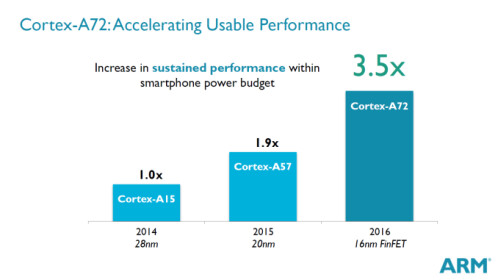 ARM's Cortex-A72 making a debut with the Snapdragon 618 and 620
