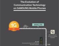 Samsung-wireless-evolution-infographic-01