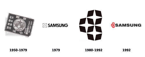 The evolution of the Samsung logo - Did you know: the original meaning of the Samsung brand name