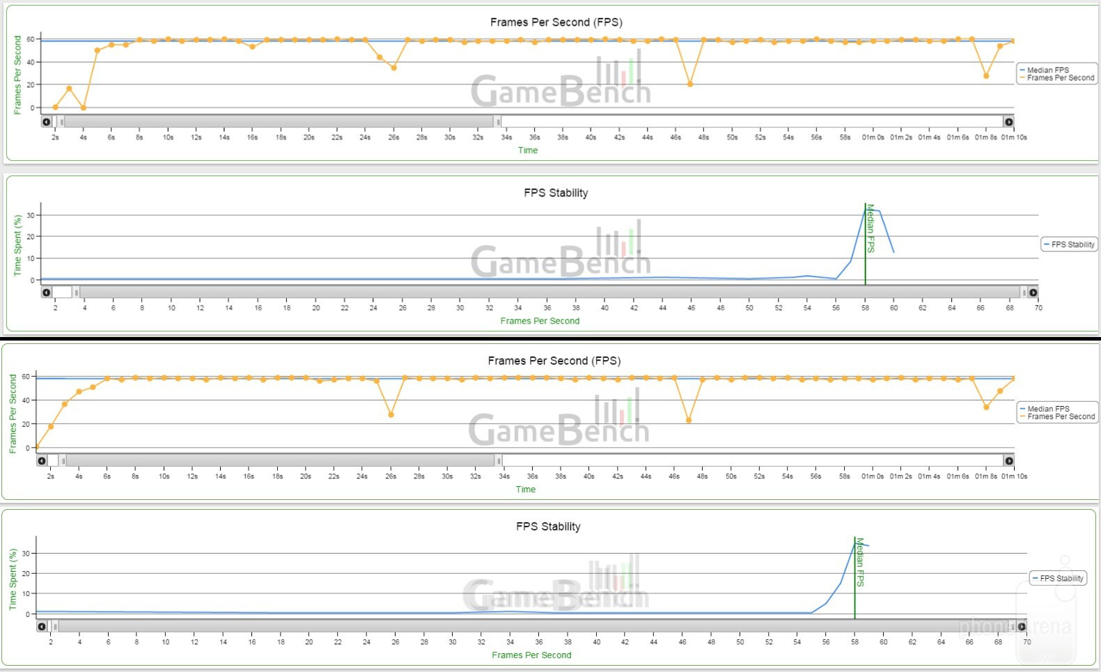 Note 4 (top) vs Nexus 6 (bottom); Script #1 (Homescreen navigation, COLD)