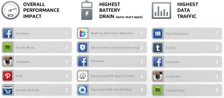 AVG: Facebook's app for Android has the biggest impact on battery life, data usage, storage use