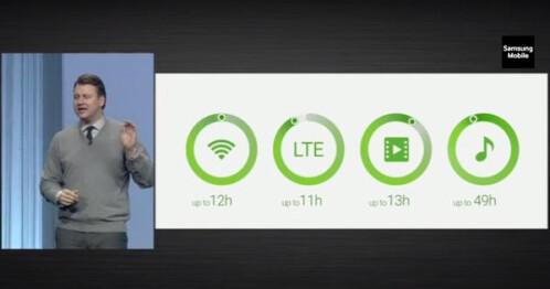 Samsung Galaxy S6 battery life