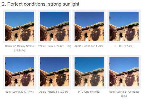 And the best phone camera is... pro photogs rank Note 4, iPhone 6 ...