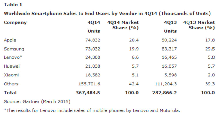 Apple tops Samsung for Q4 smartphone sales