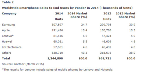 Samsung remain on top for the entire year