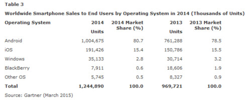Android is still the world's most popular OS