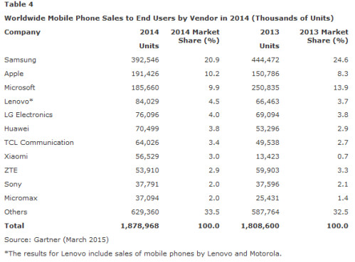Samsung is the leading seller of all mobile phones for 2014