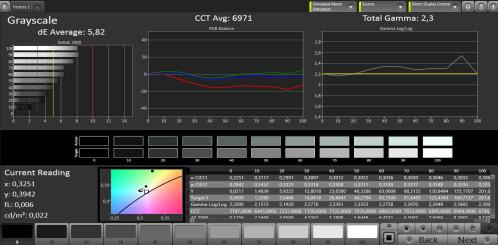 Gamma and color balance