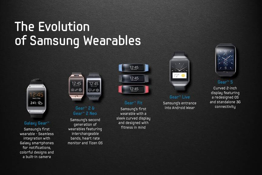 The evolution of Samsung wearables (infographic)
