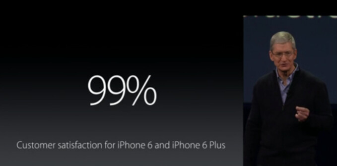 The new iPhone models have a 99% consumer satisfaction rate - Cook: Apple iPhone 6 and Apple iPhone 6 Plus have 99% satisfaction rate