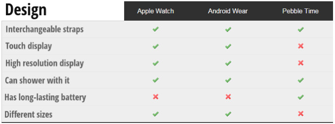 Apple Watch vs Android Wear vs Pebble Time: features comparison