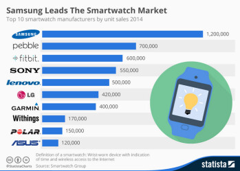 Samsung is on top of the global smartwatch market for the fourth quarter of 2014