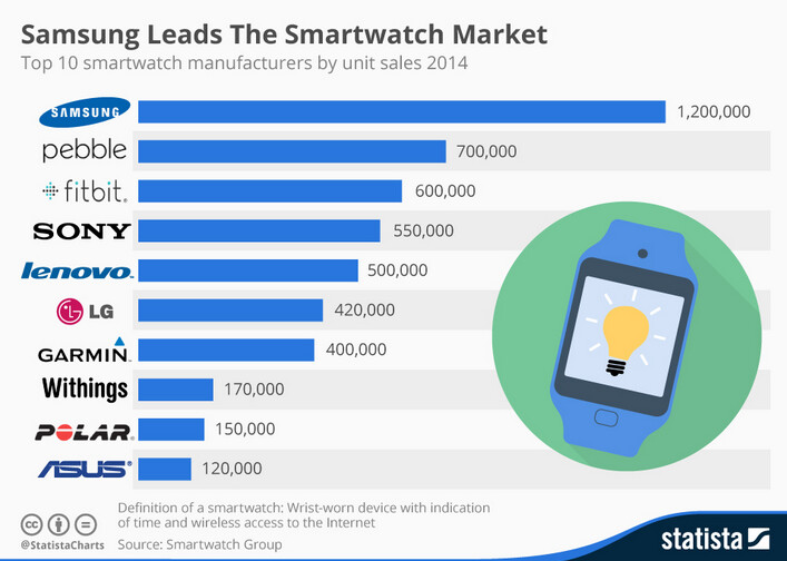 Samsung is on top of the global smartwatch market for the fourth quarter of 2014 - Samsung takes the crown with 1.2 million smartwatches sold in Q4
