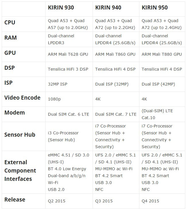 Next generation Huawei Kirin 940 and 950 chipset specs leak: Cortex-A72 and i7 coprocessor