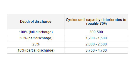 Co-relation between the discharge depth and battery capacity