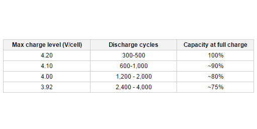 Co-relation between cell voltage and service life