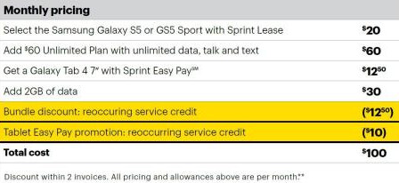 Breakdown of Sprint's $100 bundle deal - Sprint announces new bundle; Samsung Galaxy S5, Galaxy Tab 4 and wireless service for $100 a month