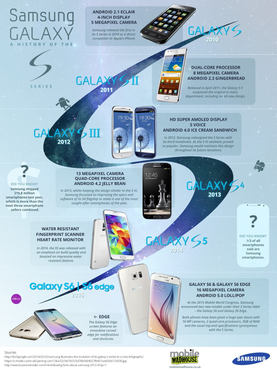 From the OG to the Edge: evolution of the Samsung Galaxy S line (infographic)