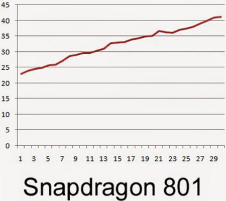 The Snapdragon 801 hit a temperature of 107.6 fahrenheit