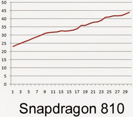 The Snapdragon 810 was the warmest at 111.2 degrees fahrenheit
