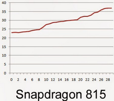 The not yet released Snapdragon 815 ran the coolest at 100.4 degrees fahrenheit