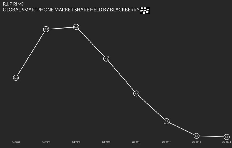 BlackBerry's share of the global smartphone market has been in free-fall for years - Will John Chen decide to make BlackBerry a software-only company?