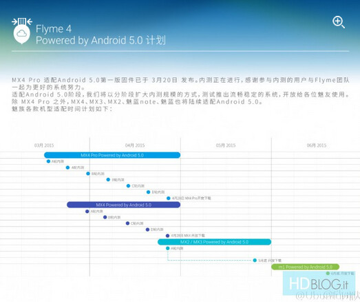 Chart allegedly reveals when Meizu's handsets will receive Android 5.0 - Meizu Android 5.0 Lollipop update roadmap leaks?