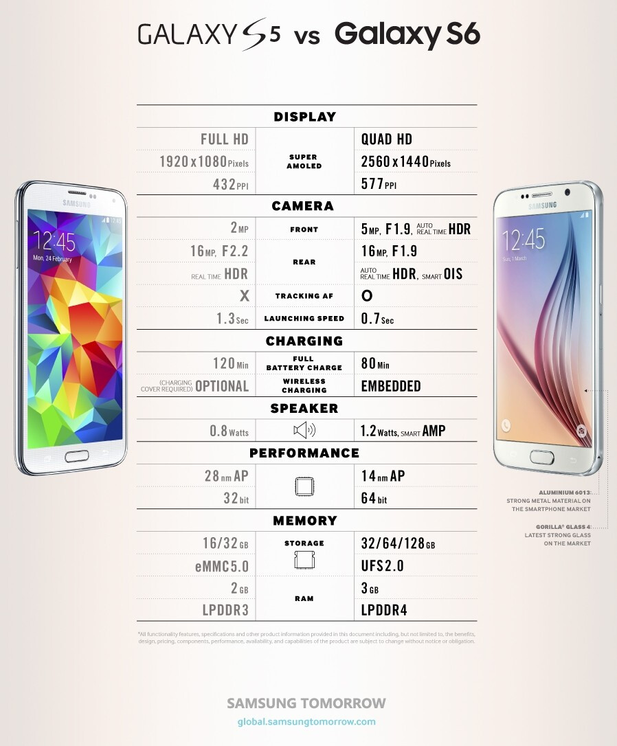 New Samsung infographic shows the differences between the Galaxy S6 and Galaxy S5